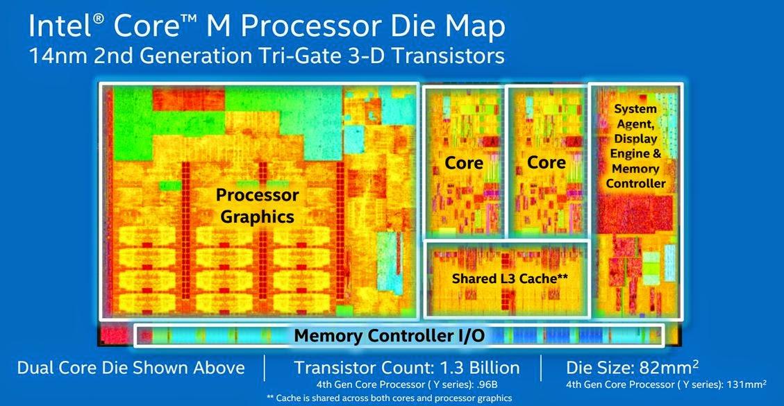 Intel-Core-m-2