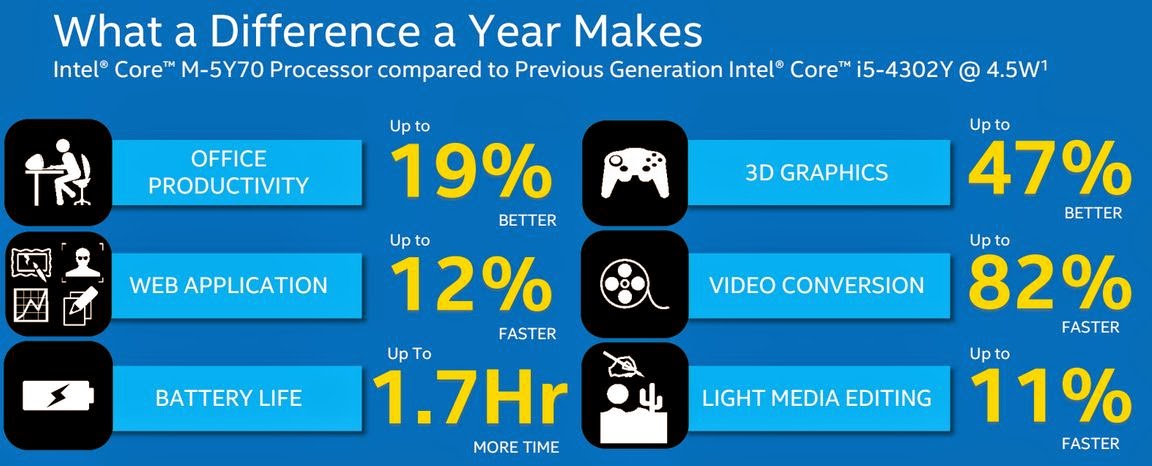 Intel-Core-m-3