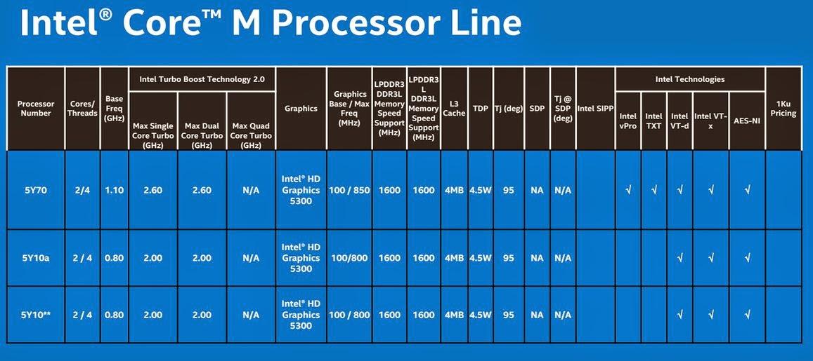 Intel-Core-m-4
