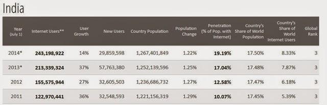 Internet-penetration-india
